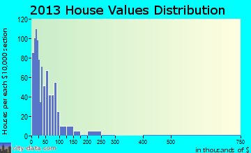 Burkeville home values distribution