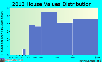 Sunol home values distribution