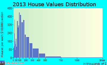 South Rockwall home values distribution