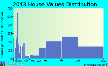 Sunnyvale home values distribution