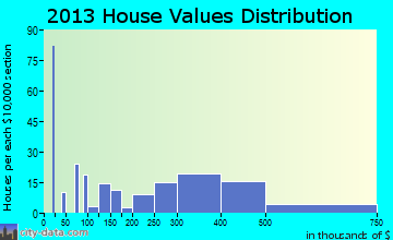Sutter Creek home values distribution