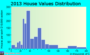 Rio Bravo home values distribution
