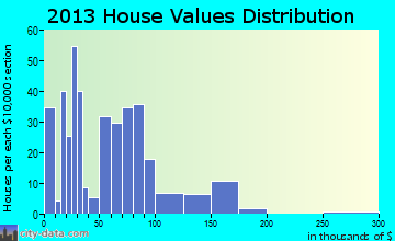 Robert Lee home values distribution