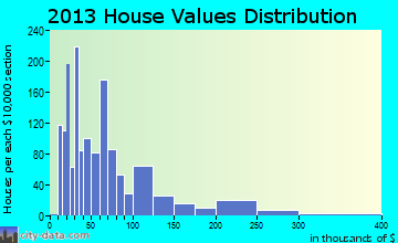 Rockdale home values distribution