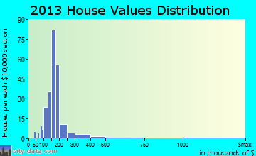 Roman Forest home values distribution