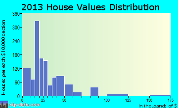 Rosita South home values distribution
