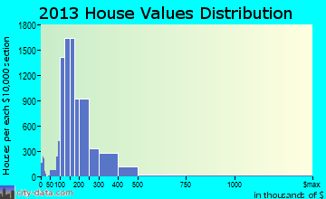 Round Rock home values distribution