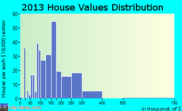 Runaway Bay home values distribution