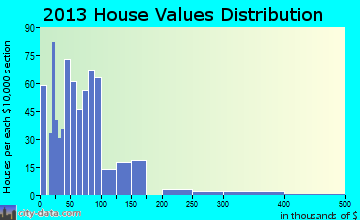 Rusk home values distribution