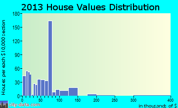 Sabinal home values distribution