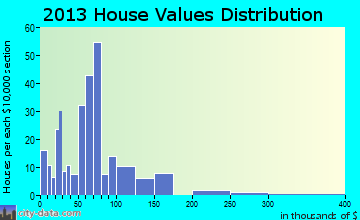 St. Jo home values distribution