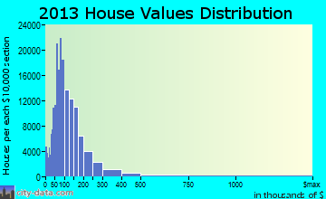 San Antonio home values distribution
