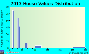 Sandia home values distribution