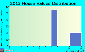 Santa Cruz home values distribution