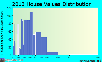 Tehachapi home values distribution