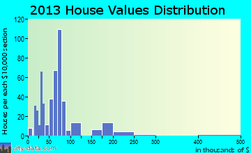 Seadrift home values distribution