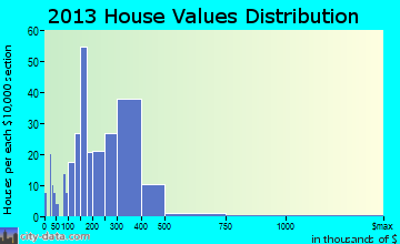 Shady Shores home values distribution