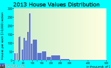 Silsbee home values distribution