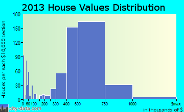 Temple City home values distribution