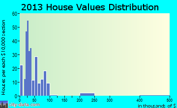 Silverton home values distribution