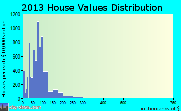 Socorro home values distribution