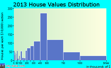 Southlake home values distribution