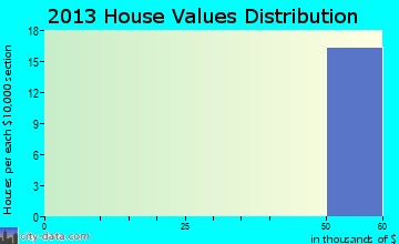 Spade home values distribution