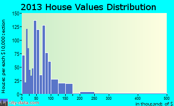 Spearman home values distribution