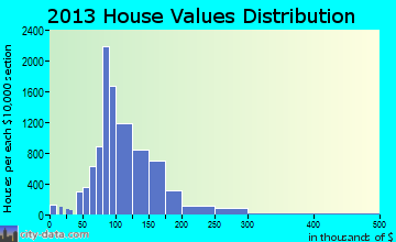 Spring home values distribution