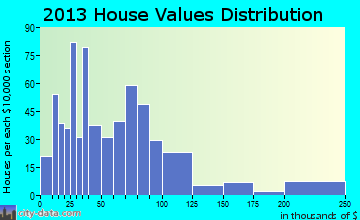 Stinnett home values distribution