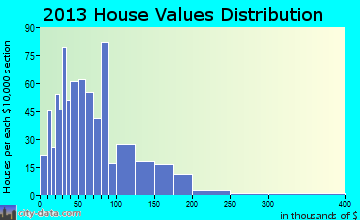 Stratford home values distribution