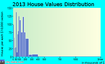 Thousand Palms home values distribution