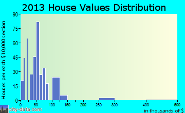Sundown home values distribution