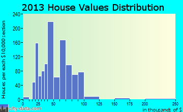 Sullivan City home values distribution