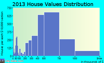 Thousand Oaks home values distribution
