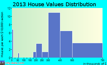 Sunset Valley home values distribution