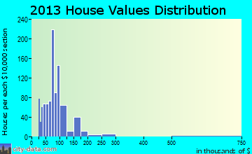 Sweeny home values distribution