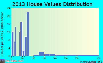 Tehuacana home values distribution