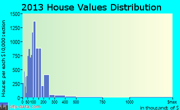 Temple home values distribution