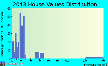 Tenaha home values distribution