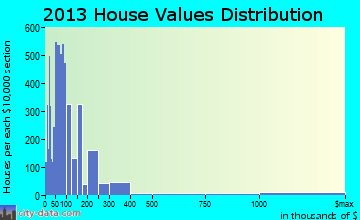 Texarkana home values distribution