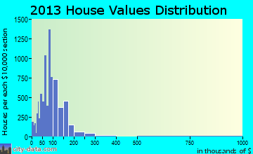 Texas City home values distribution