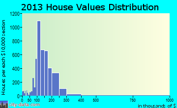 The Colony home values distribution