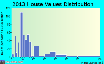 Thorndale home values distribution
