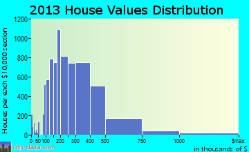 The Woodlands home values distribution