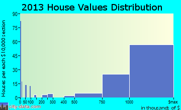 Tiburon home values distribution