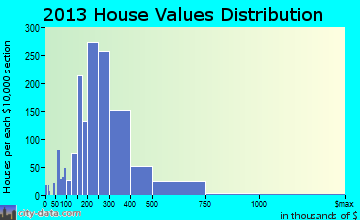 Timberwood Park home values distribution