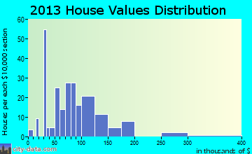 Tioga home values distribution