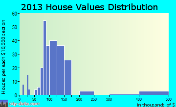 Tolar home values distribution