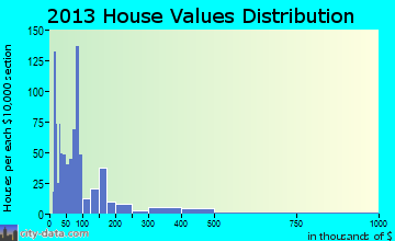 Tool home values distribution